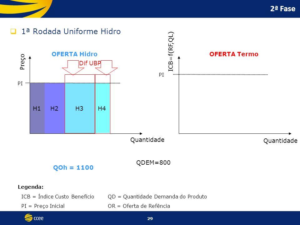 29 H1H2H3 H4 2ª Fase 1ª Rodada Uniforme Hidro Preço Dif UBP ICB=f(RF,QL) Quantidade OFERTA HidroOFERTA Termo PI Legenda: ICB = Índice Custo BenefícioQ