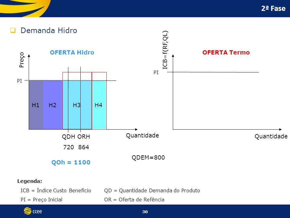30 H1H2H3 H4 2ª Fase Demanda Hidro Preço ICB=f(RF,QL) Quantidade OFERTA HidroOFERTA Termo PI Legenda: ICB = Índice Custo BenefícioQD = Quantidade Dema