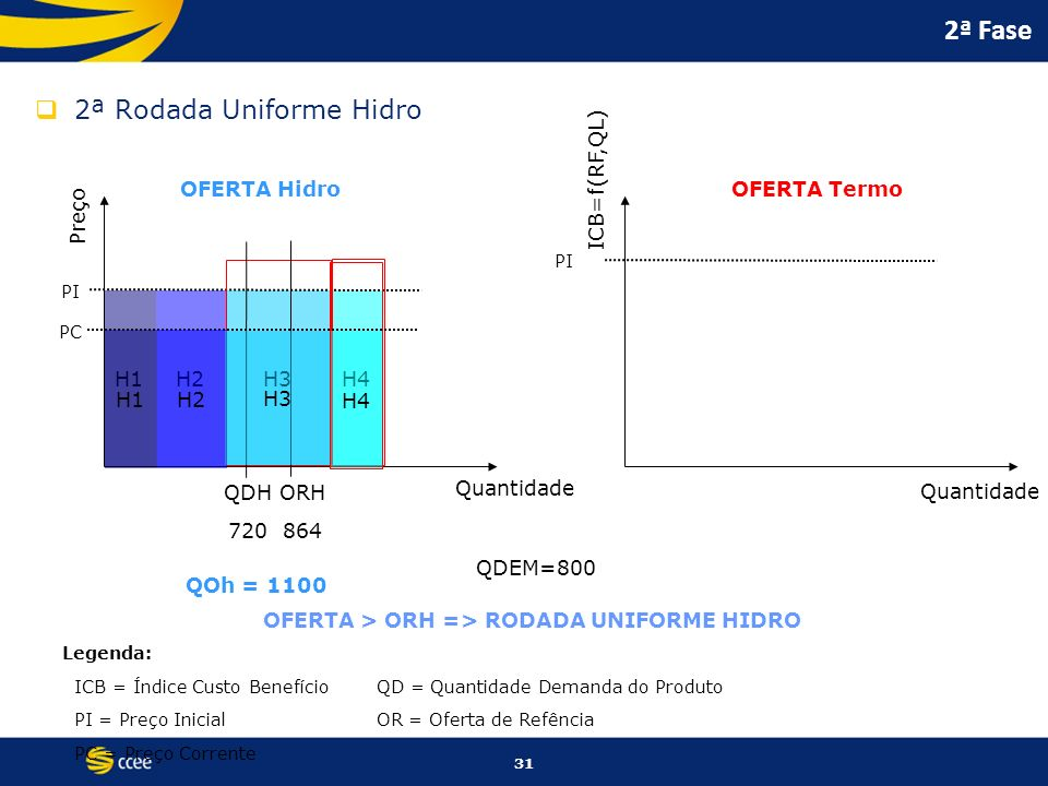 31 H1H2H3 H4 2ª Fase 2ª Rodada Uniforme Hidro Preço ICB=f(RF,QL) Quantidade OFERTA HidroOFERTA Termo PI Legenda: ICB = Índice Custo BenefícioQD = Quan