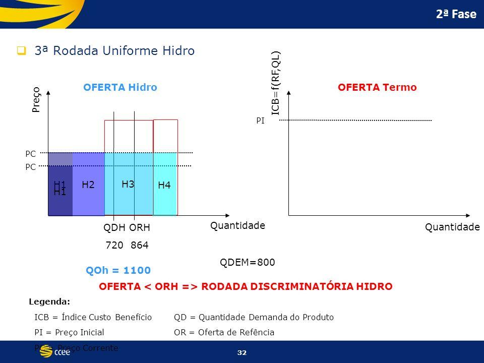 32 2ª Fase 3ª Rodada Uniforme Hidro Preço ICB=f(RF,QL) Quantidade OFERTA HidroOFERTA Termo PC PI Legenda: ICB = Índice Custo BenefícioQD = Quantidade