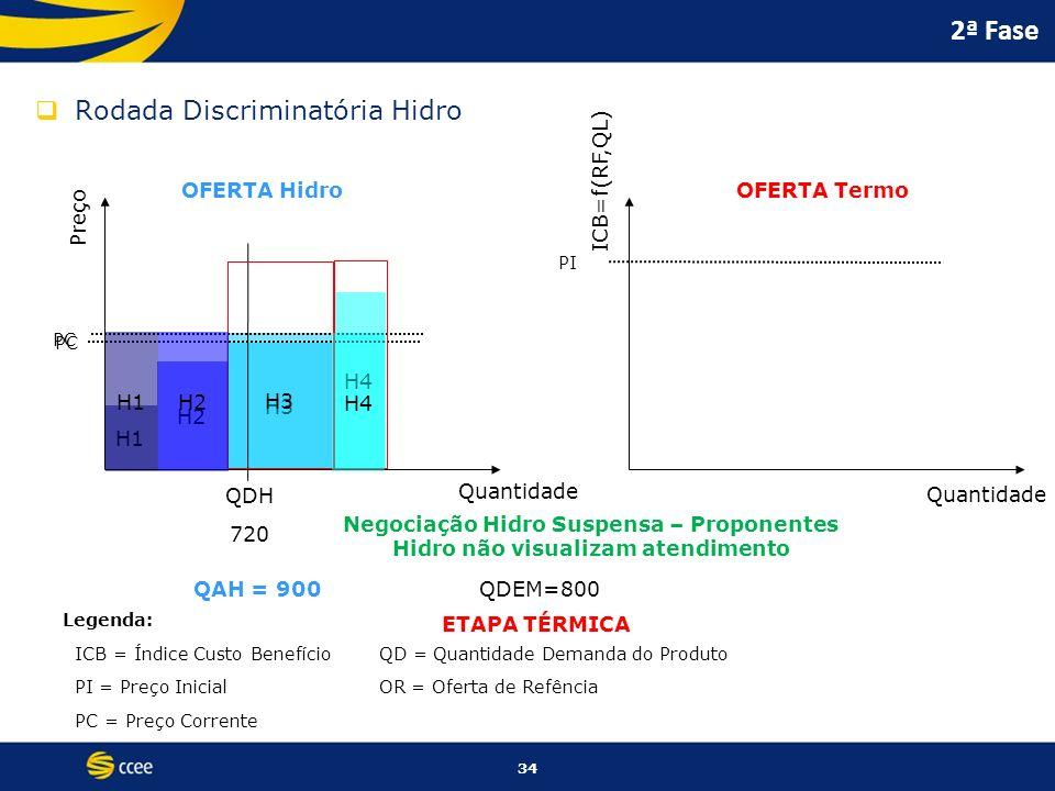 H4 H3 34 H1 H2 2ª Fase Rodada Discriminatória Hidro Preço ICB=f(RF,QL) Quantidade OFERTA HidroOFERTA Termo PC PI Legenda: ICB = Índice Custo Benefício