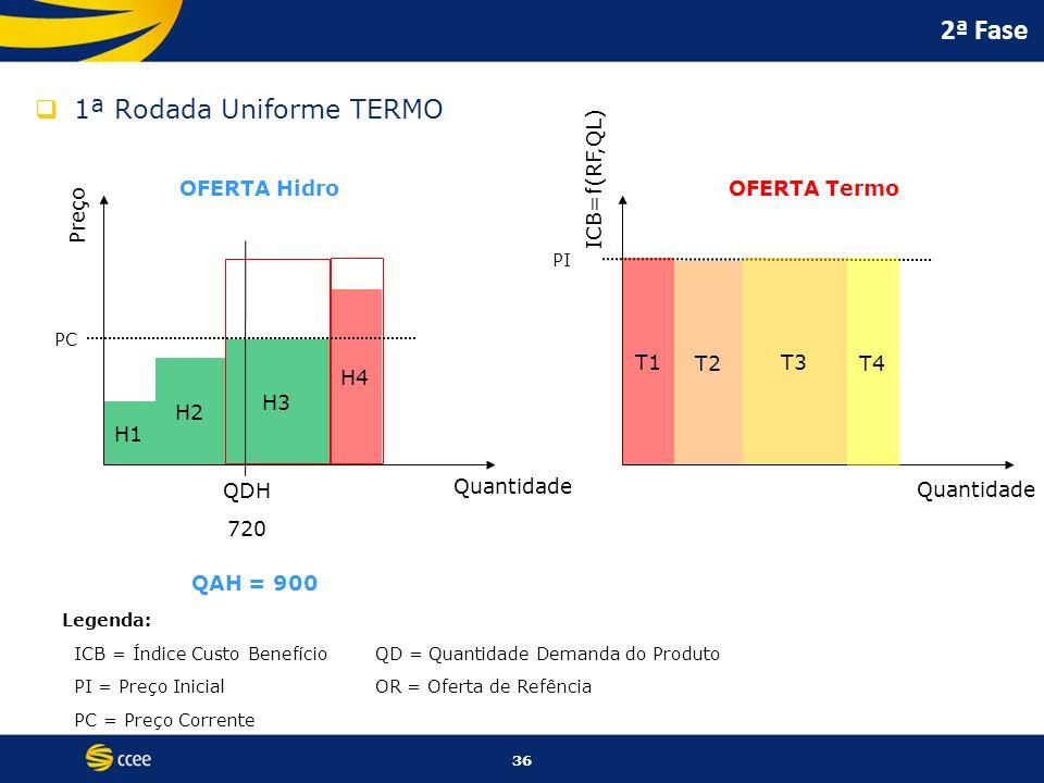 36 2ª Fase 1ª Rodada Uniforme TERMO Preço ICB=f(RF,QL) Quantidade OFERTA HidroOFERTA Termo PI Legenda: ICB = Índice Custo BenefícioQD = Quantidade Dem