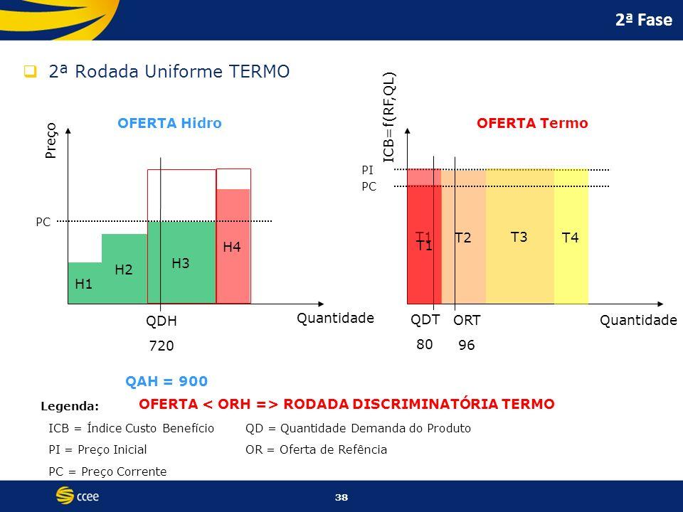 38 2ª Fase 2ª Rodada Uniforme TERMO ICB=f(RF,QL) Quantidade OFERTA Termo PI Legenda: ICB = Índice Custo BenefícioQD = Quantidade Demanda do Produto PI