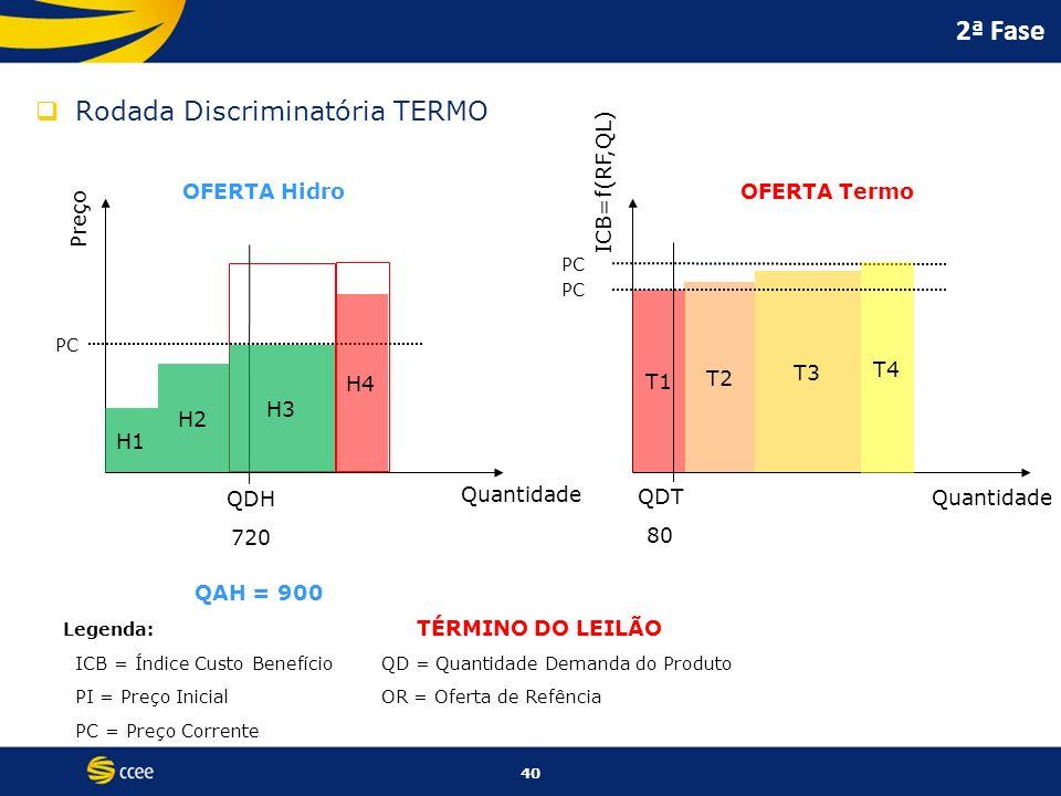 40 2ª Fase Rodada Discriminatória TERMO Preço ICB=f(RF,QL) Quantidade OFERTA HidroOFERTA Termo PC Legenda: ICB = Índice Custo BenefícioQD = Quantidade