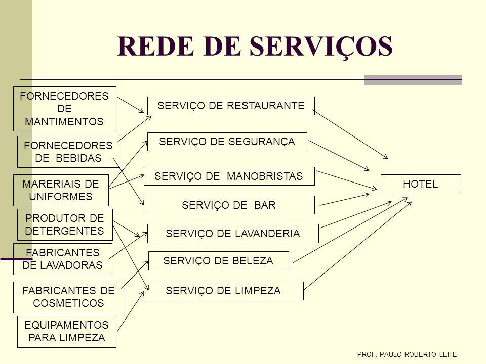 Prof.Paulo Roberto Leite Indústria Têxtil Matéria Prima Fabricante Fibras Tecelagem Confecção Distribuidor (atacado) Varejo (lojas) Consumidor CADEIA
