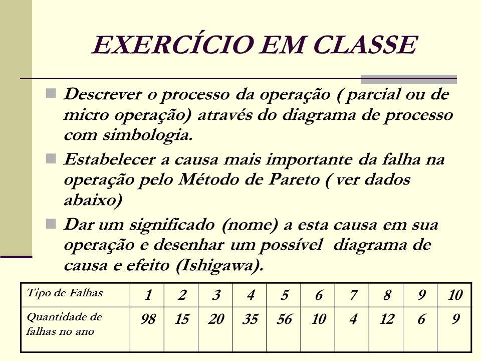 EXERCÍCIO EM CLASSE Descrever o processo da operação ( parcial ou de micro operação) através do diagrama de processo com simbologia. Estabelecer a cau