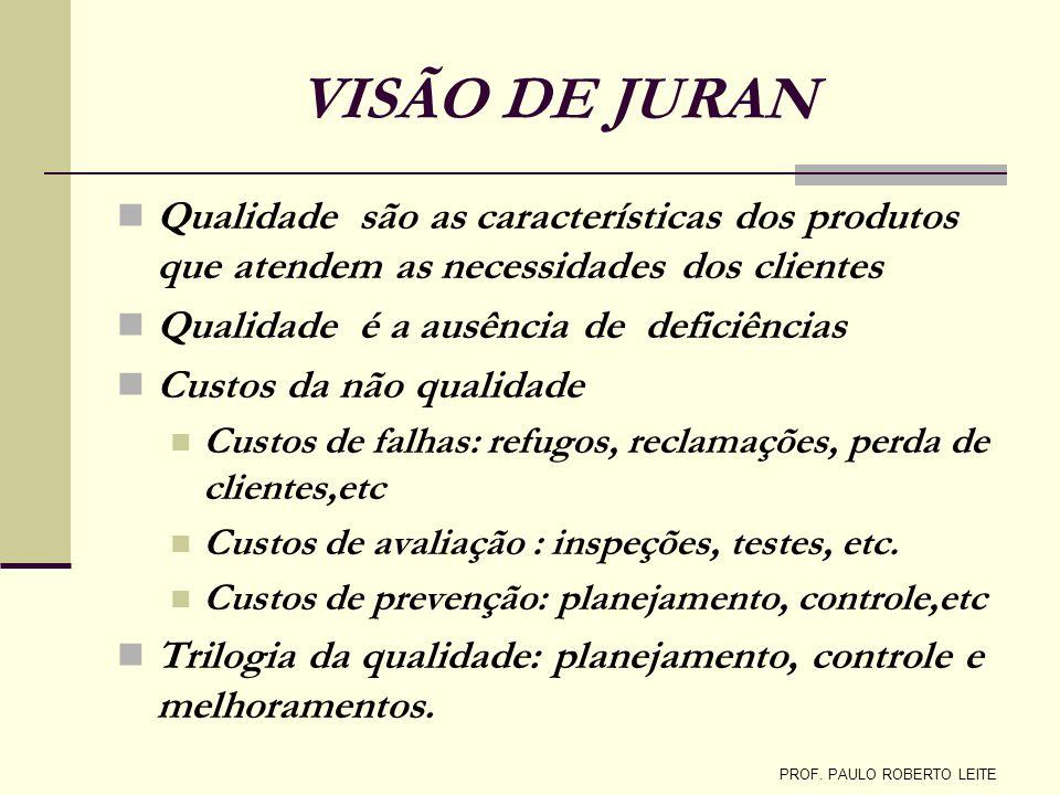 VISÃO DE JURAN Qualidade são as características dos produtos que atendem as necessidades dos clientes Qualidade é a ausência de deficiências Custos da