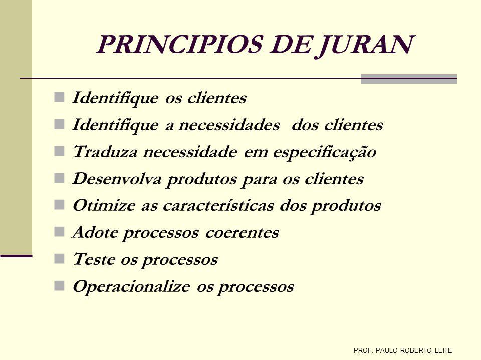 PRINCIPIOS DE JURAN Identifique os clientes Identifique a necessidades dos clientes Traduza necessidade em especificação Desenvolva produtos para os c