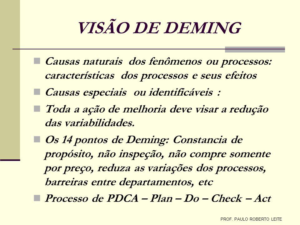 VISÃO DE DEMING Causas naturais dos fenômenos ou processos: características dos processos e seus efeitos Causas especiais ou identificáveis : Toda a a