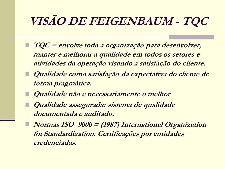 VISÃO DE FEIGENBAUM - TQC TQC = envolve toda a organização para desenvolver, manter e melhorar a qualidade em todos os setores e atividades da operaçã
