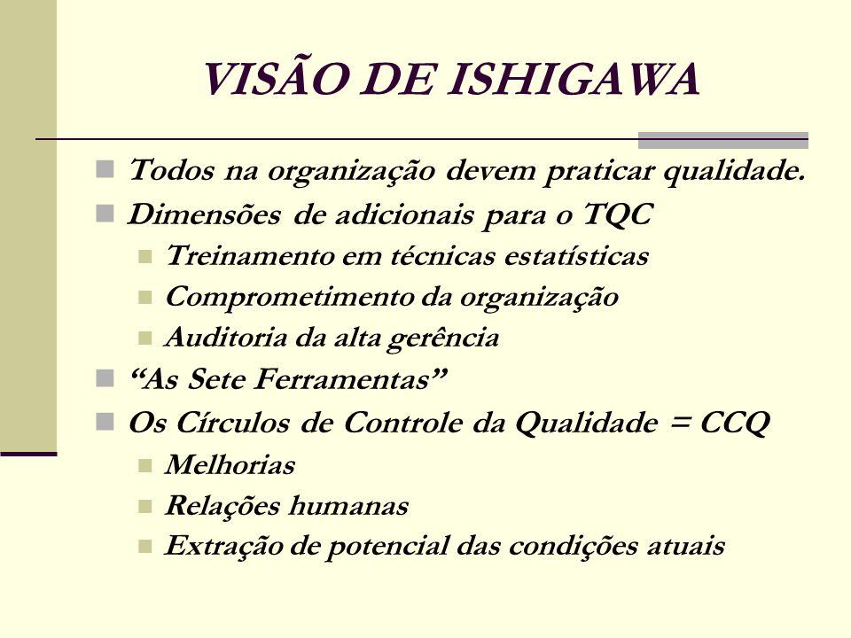 VISÃO DE ISHIGAWA Todos na organização devem praticar qualidade. Dimensões de adicionais para o TQC Treinamento em técnicas estatísticas Comprometimen