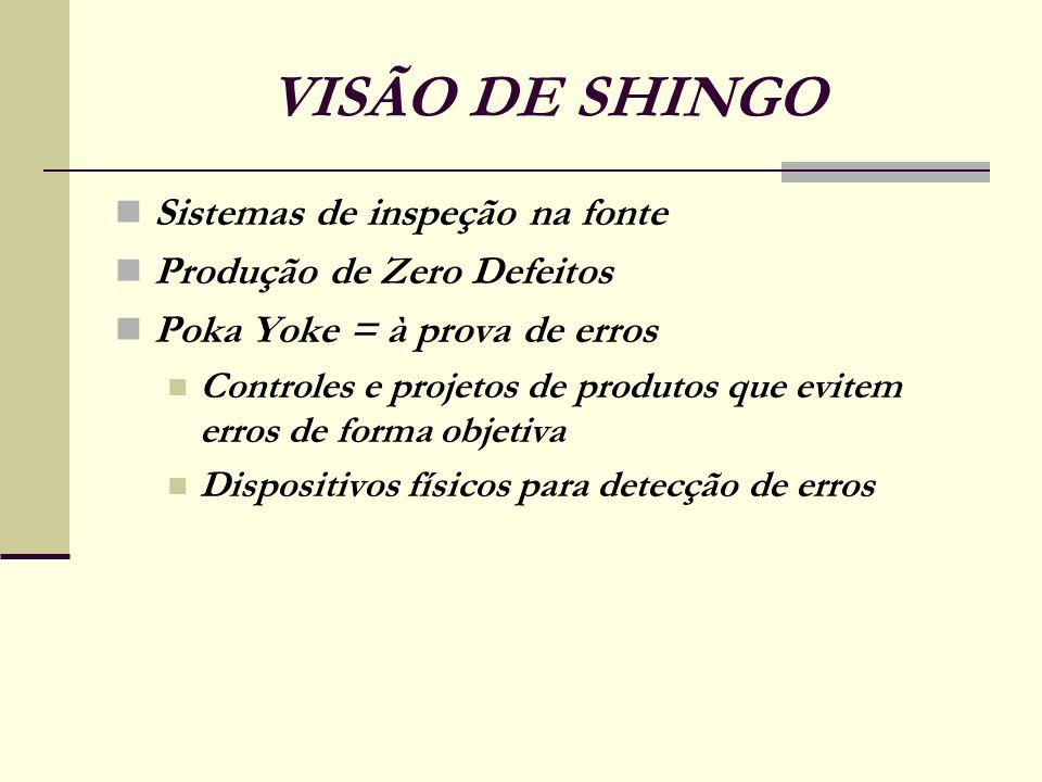 VISÃO DE SHINGO Sistemas de inspeção na fonte Produção de Zero Defeitos Poka Yoke = à prova de erros Controles e projetos de produtos que evitem erros