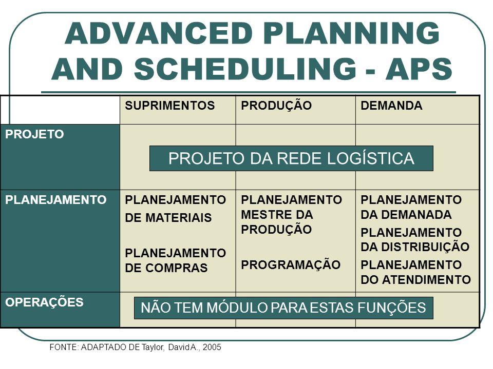 ADVANCED PLANNING AND SCHEDULING - APS SUPRIMENTOSPRODUÇÃODEMANDA PROJETO PLANEJAMENTO DE MATERIAIS PLANEJAMENTO DE COMPRAS PLANEJAMENTO MESTRE DA PRO