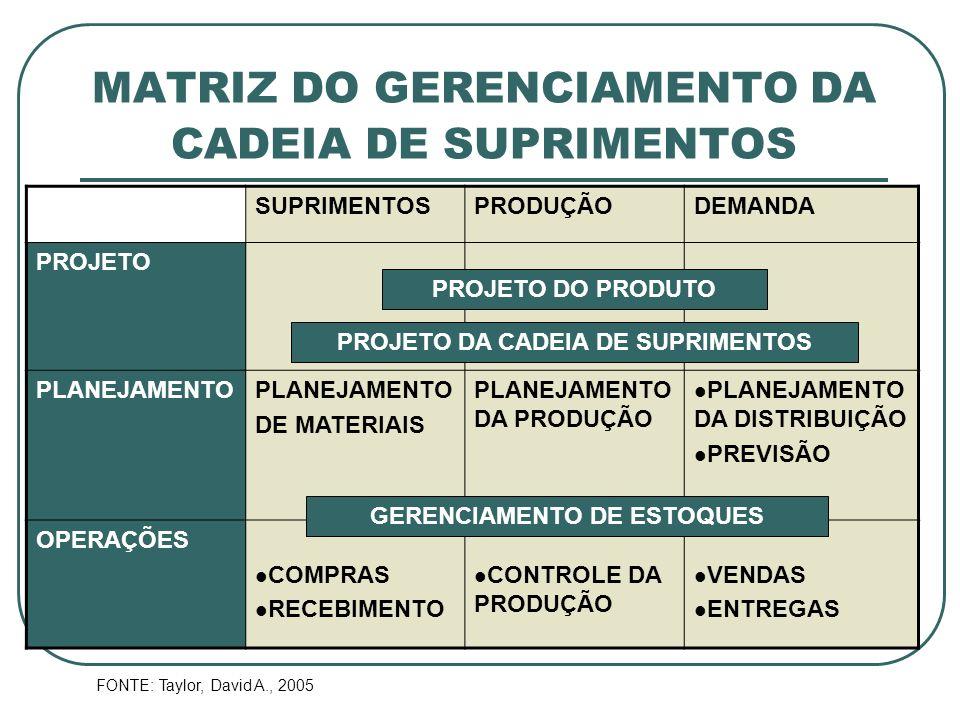 MATRIZ DO GERENCIAMENTO DA CADEIA DE SUPRIMENTOS SUPRIMENTOSPRODUÇÃODEMANDA PROJETO PLANEJAMENTO DE MATERIAIS PLANEJAMENTO DA PRODUÇÃO PLANEJAMENTO DA