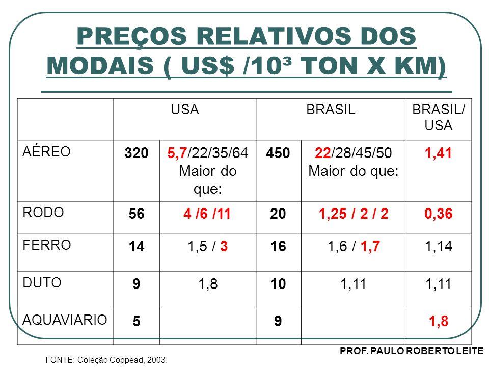 PROF. PAULO ROBERTO LEITE PREÇOS RELATIVOS DOS MODAIS ( US$ /10³ TON X KM) USABRASILBRASIL/ USA AÉREO 3205,7/22/35/64 Maior do que: 45022/28/45/50 Mai