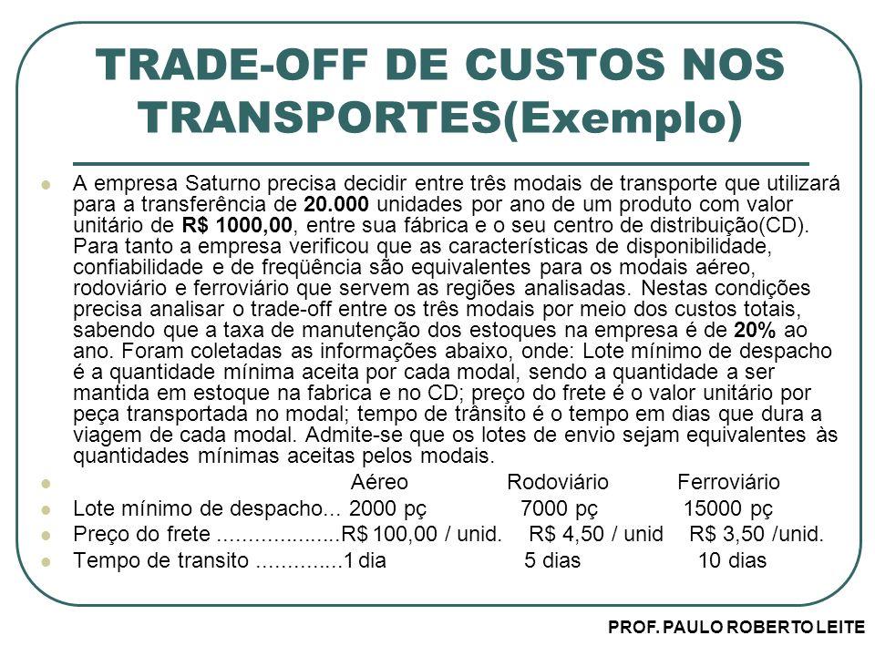 PROF. PAULO ROBERTO LEITE TRADE-OFF DE CUSTOS NOS TRANSPORTES(Exemplo) A empresa Saturno precisa decidir entre três modais de transporte que utilizará