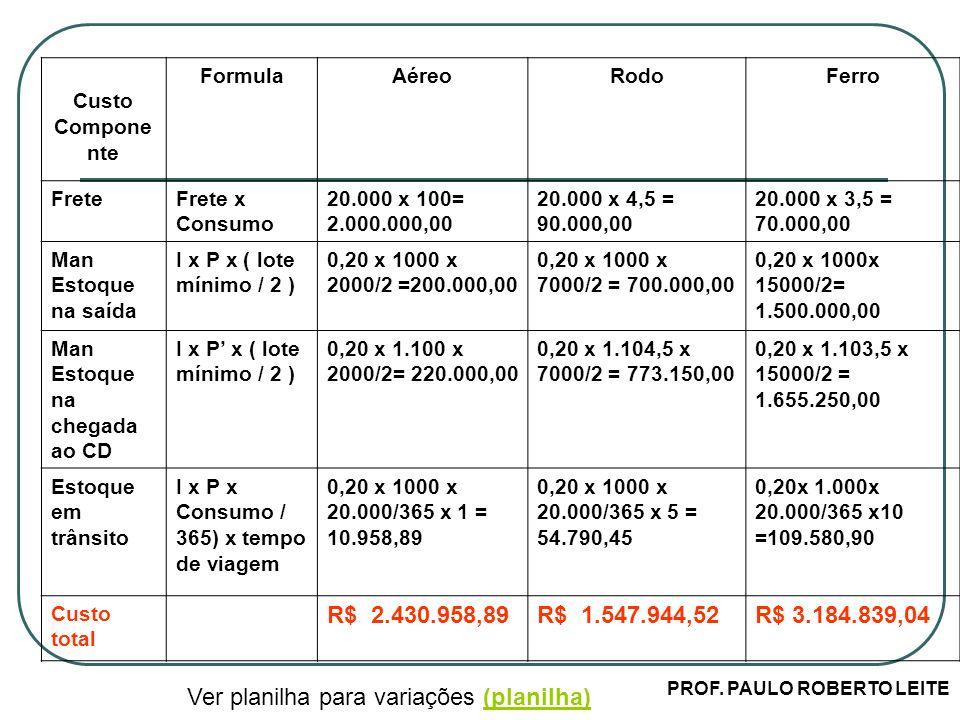 PROF. PAULO ROBERTO LEITE Custo Compone nte FormulaAéreoRodoFerro FreteFrete x Consumo 20.000 x 100= 2.000.000,00 20.000 x 4,5 = 90.000,00 20.000 x 3,