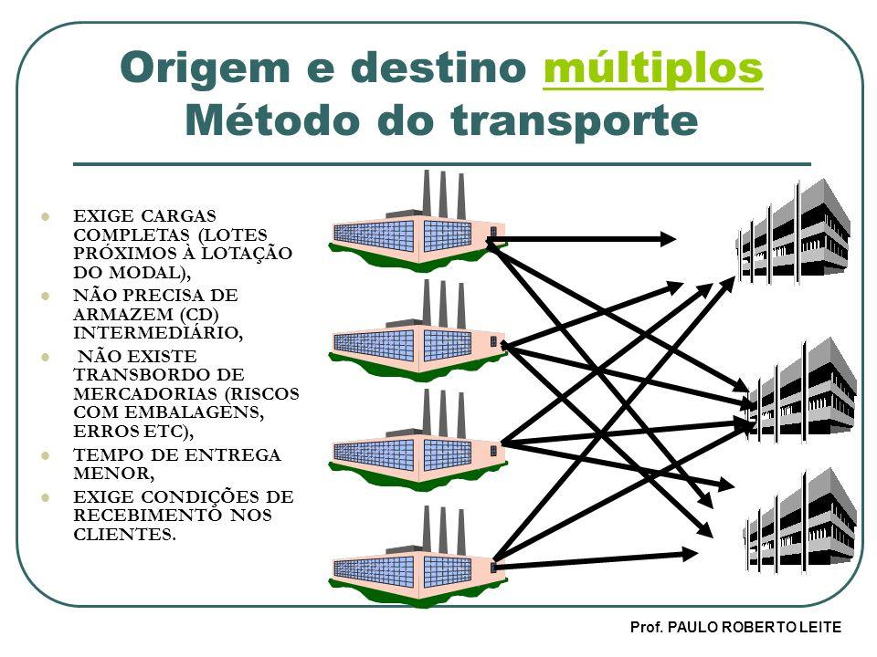 Prof. PAULO ROBERTO LEITE Origem e destino múltiplos Método do transportemúltiplos EXIGE CARGAS COMPLETAS (LOTES PRÓXIMOS À LOTAÇÃO DO MODAL), NÃO PRE