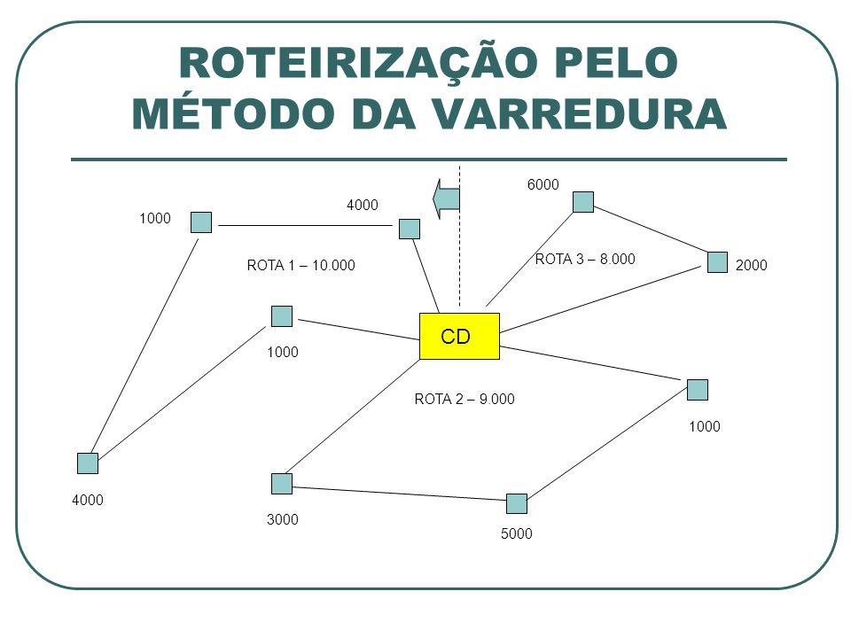 ROTEIRIZAÇÃO PELO MÉTODO DA VARREDURA CD 1000 6000 4000 1000 3000 4000 5000 1000 ROTA 1 – 10.000 ROTA 2 – 9.000 ROTA 3 – 8.000 2000