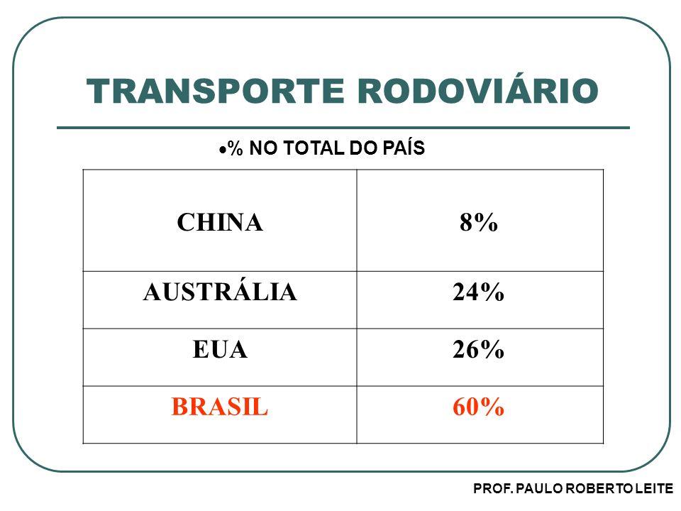 PROF. PAULO ROBERTO LEITE TRANSPORTE RODOVIÁRIO % NO TOTAL DO PAÍS CHINA8% AUSTRÁLIA24% EUA26% BRASIL60%