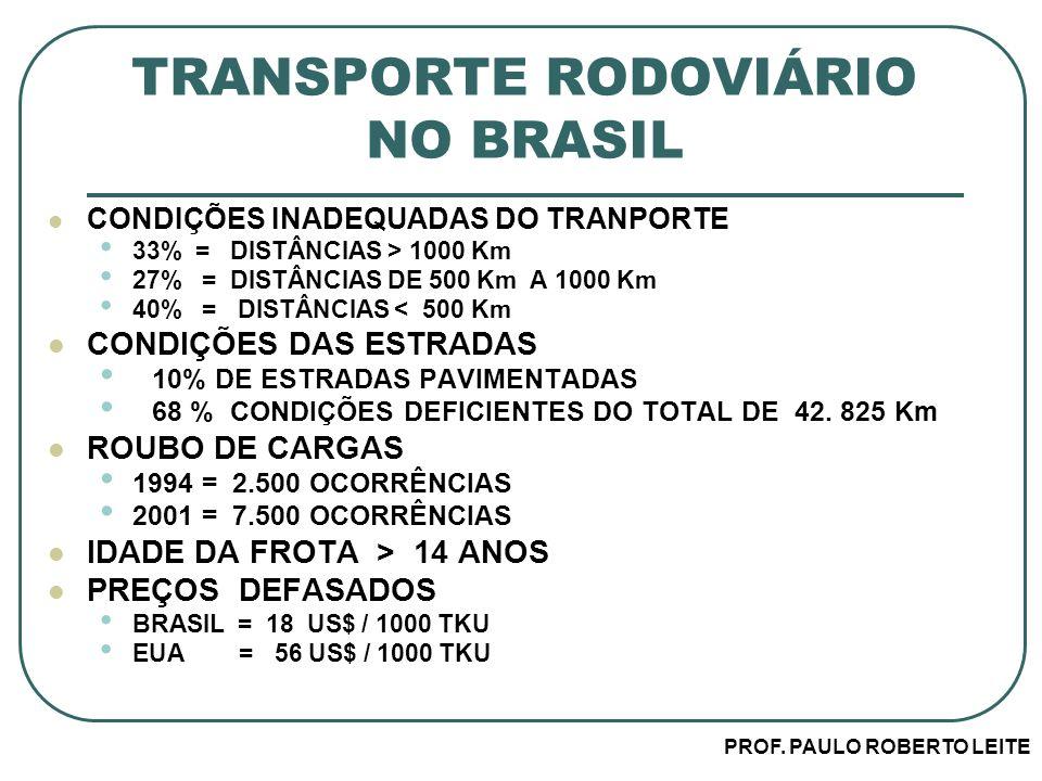 PROF. PAULO ROBERTO LEITE TRANSPORTE RODOVIÁRIO NO BRASIL CONDIÇÕES INADEQUADAS DO TRANPORTE 33% = DISTÂNCIAS > 1000 Km 27% = DISTÂNCIAS DE 500 Km A 1