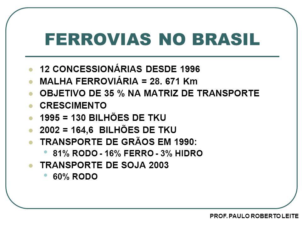 PROF. PAULO ROBERTO LEITE FERROVIAS NO BRASIL 12 CONCESSIONÁRIAS DESDE 1996 MALHA FERROVIÁRIA = 28. 671 Km OBJETIVO DE 35 % NA MATRIZ DE TRANSPORTE CR