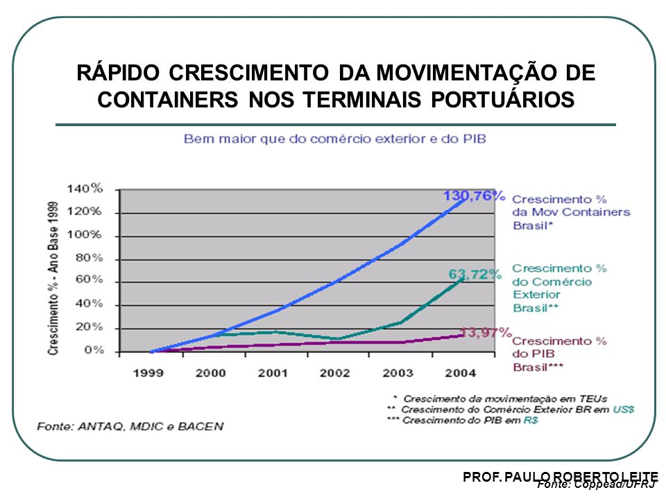 PROF. PAULO ROBERTO LEITE RÁPIDO CRESCIMENTO DA MOVIMENTAÇÃO DE CONTAINERS NOS TERMINAIS PORTUÁRIOS Fonte: Coppead/UFRJ