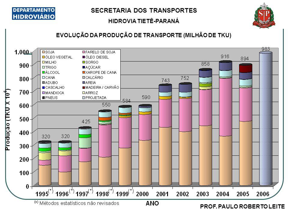 PROF. PAULO ROBERTO LEITE SECRETARIA DOS TRANSPORTES HIDROVIA TIETÊ-PARANÁ EVOLUÇÃO DA PRODUÇÃO DE TRANSPORTE (MILHÃO DE TKU)