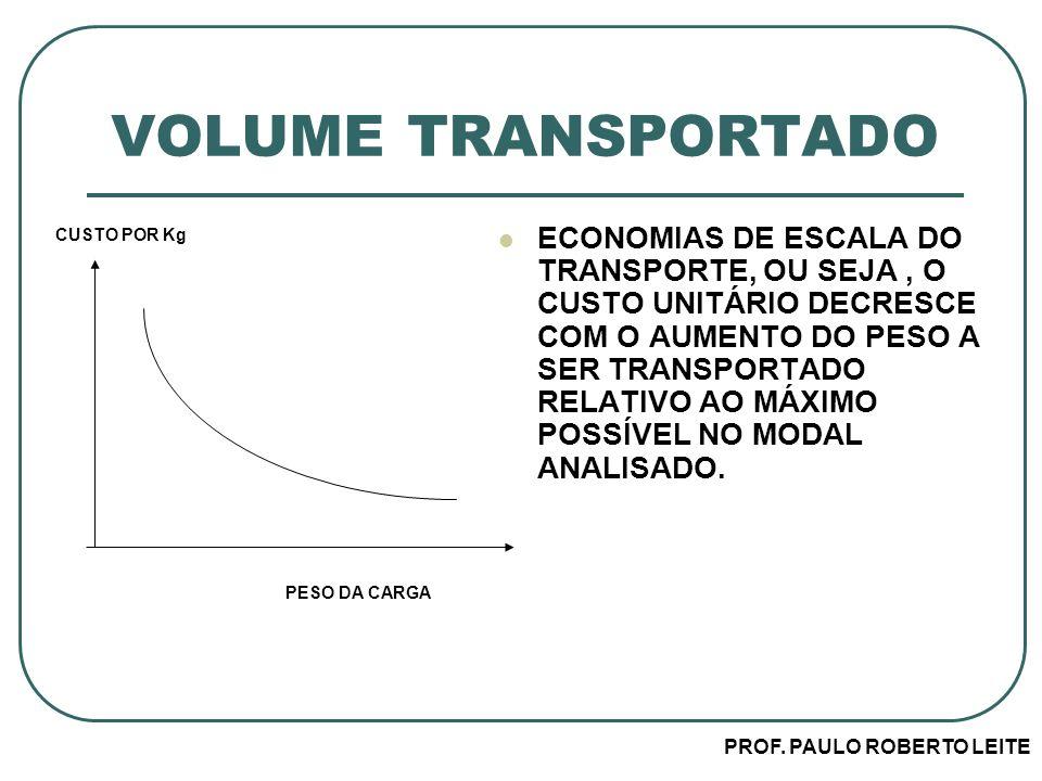 PROF. PAULO ROBERTO LEITE VOLUME TRANSPORTADO ECONOMIAS DE ESCALA DO TRANSPORTE, OU SEJA, O CUSTO UNITÁRIO DECRESCE COM O AUMENTO DO PESO A SER TRANSP