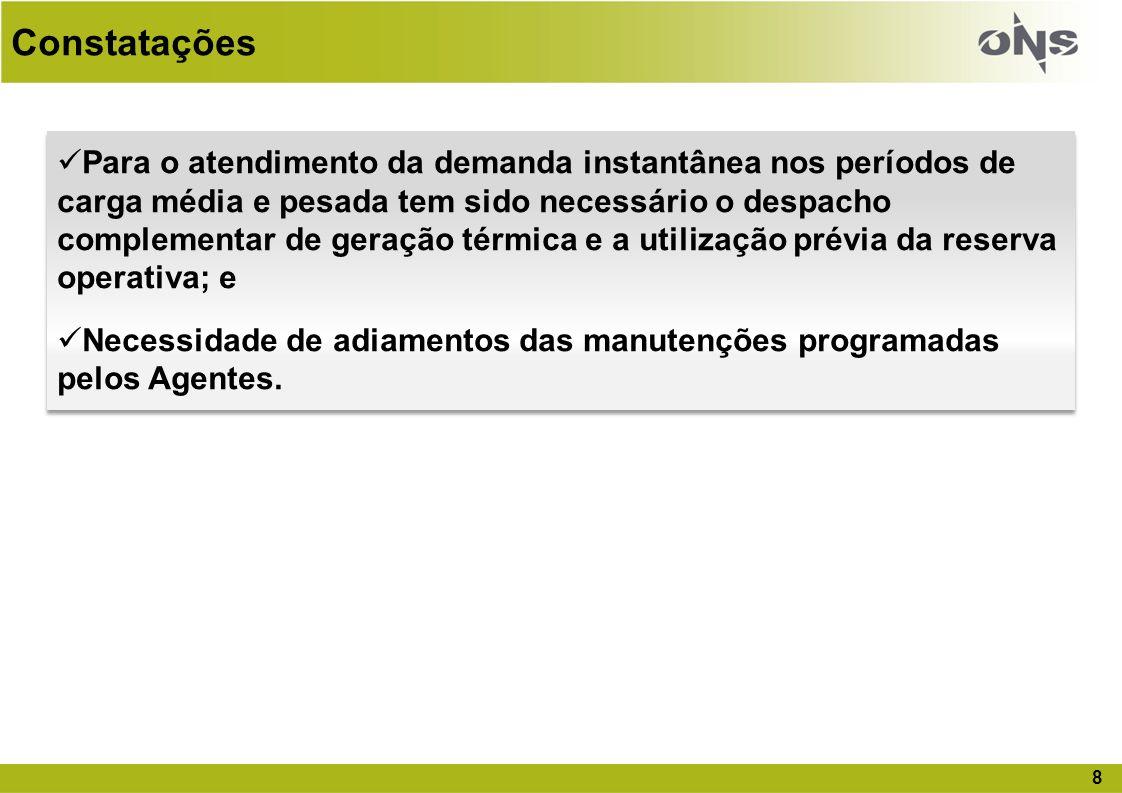 19 Perdas típicas por Deplecionamento (MW)* * Estimadas com base na época do racionamento 2001/2002 Perdas por deplecionamento em função da EARmax (MW) % EARmaxSE/COSNENSIN 10363477531645769301 20315370126834747597 30268962822125346071 50181348012611333552 Perdas por deplecionamento em função dos Níveis Meta de 2011 Subsistema% EARmax (NM – NOV)Perdas (MW) SE/CO422155 NE25245