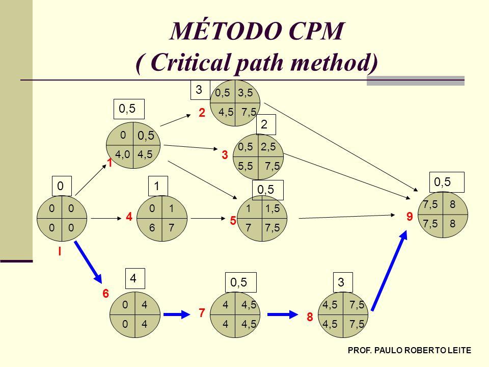 PROF. PAULO ROBERTO LEITE MÉTODO CPM ( Critical path method) 00 00 76 10 7,57 1,51 40 40 7,54,5 3,50,5 4,54,0 0 7,55,5 2,50,5 87,5 8 4,54 4 7,54,5 7,5