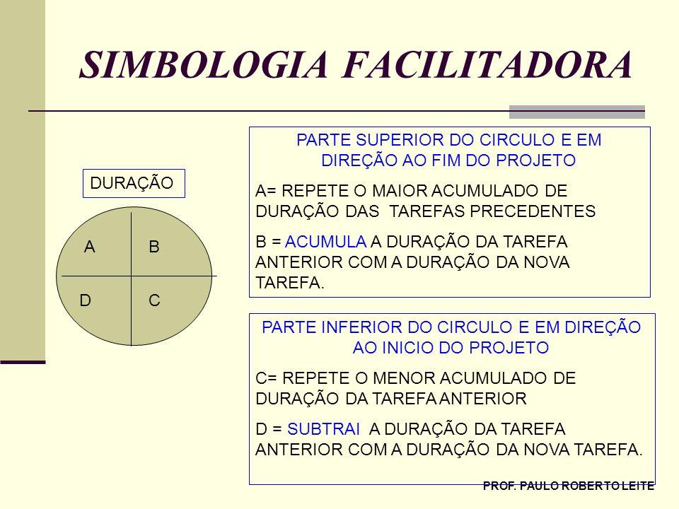 PROF. PAULO ROBERTO LEITE SIMBOLOGIA FACILITADORA DURAÇÃO AB DC PARTE SUPERIOR DO CIRCULO E EM DIREÇÃO AO FIM DO PROJETO A= REPETE O MAIOR ACUMULADO D