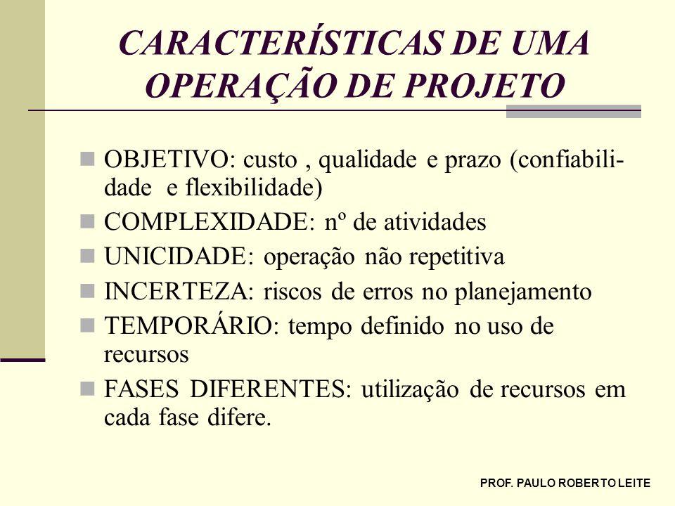 PROF. PAULO ROBERTO LEITE CARACTERÍSTICAS DE UMA OPERAÇÃO DE PROJETO OBJETIVO: custo, qualidade e prazo (confiabili- dade e flexibilidade) COMPLEXIDAD