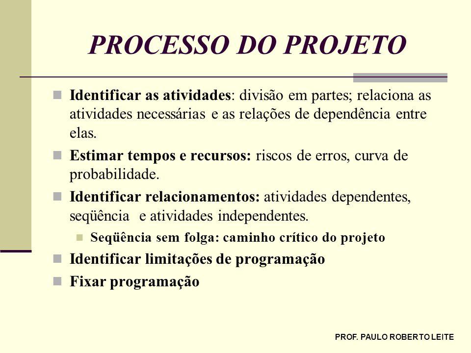 PROF. PAULO ROBERTO LEITE PROCESSO DO PROJETO Identificar as atividades: divisão em partes; relaciona as atividades necessárias e as relações de depen