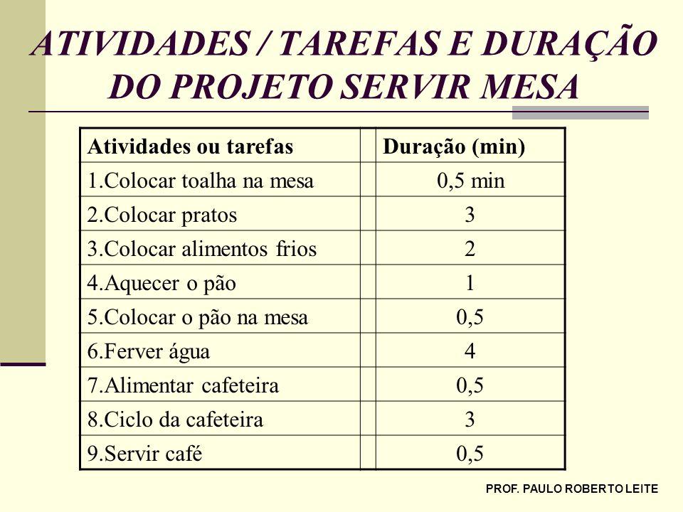 PROF. PAULO ROBERTO LEITE ATIVIDADES / TAREFAS E DURAÇÃO DO PROJETO SERVIR MESA Atividades ou tarefasDuração (min) 1.Colocar toalha na mesa0,5 min 2.C