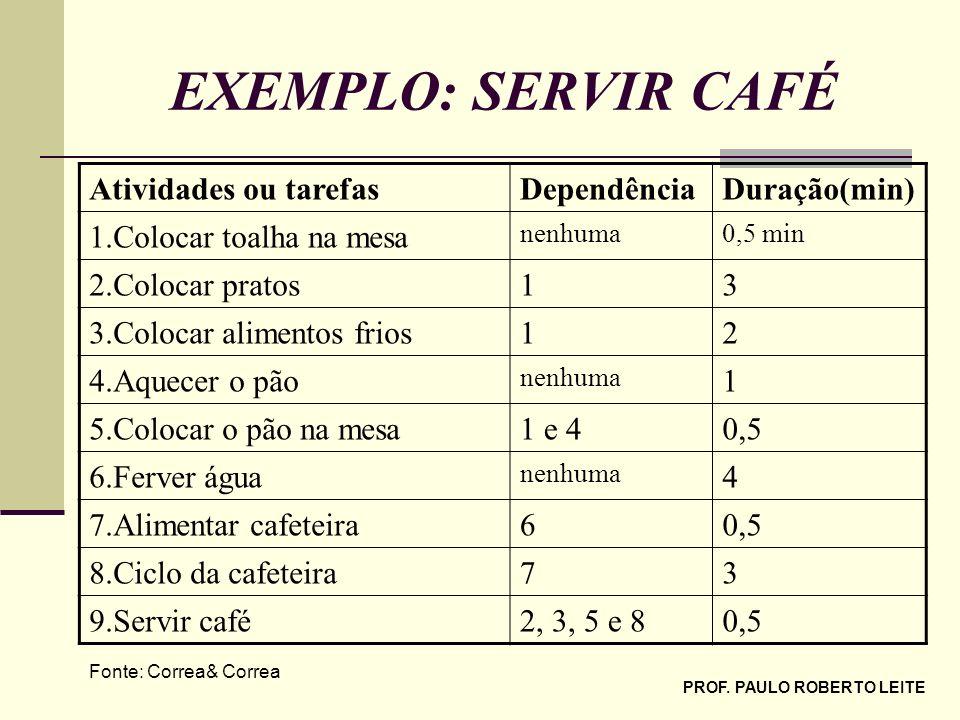 PROF. PAULO ROBERTO LEITE EXEMPLO: SERVIR CAFÉ Atividades ou tarefasDependênciaDuração(min) 1.Colocar toalha na mesa nenhuma0,5 min 2.Colocar pratos13