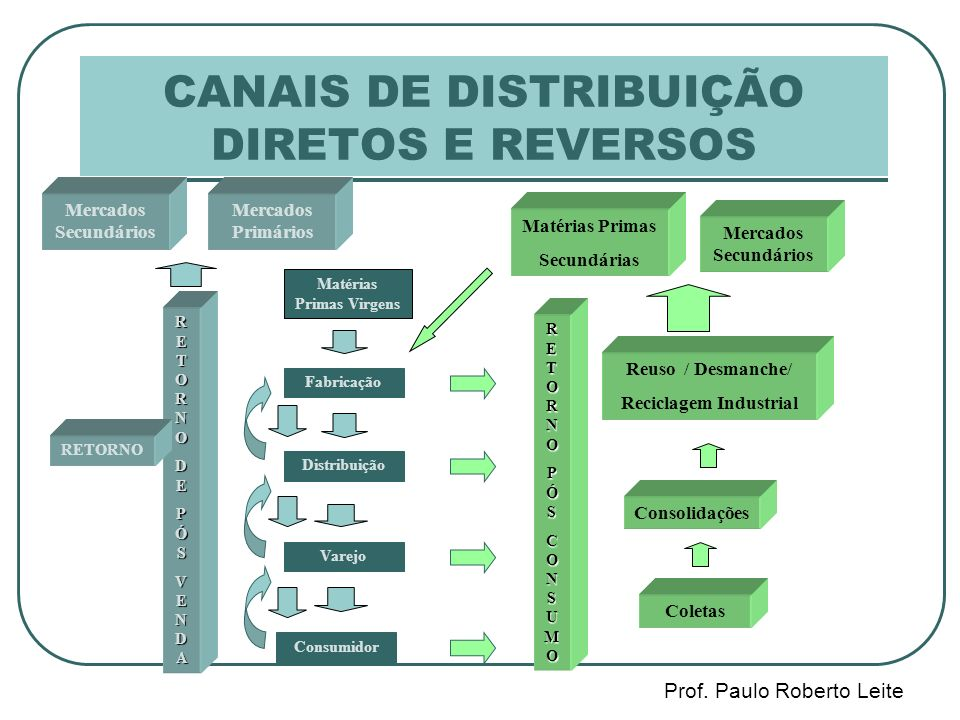 CANAIS DE DISTRIBUIÇÃO DIRETOS E REVERSOS Matérias Primas Virgens Fabricação Distribuição Varejo Consumidor RETORNORETORNOPÓSPÓSCONSUMOCONSUMORETORNORETORNOPÓSPÓSCONSUMOCONSUMO Coletas Reuso / Desmanche/ Reciclagem Industrial Consolidações Matérias Primas Secundárias Mercados Secundários RETORNORETORNODEDEPÓSPÓSVENDAVENDARETORNORETORNODEDEPÓSPÓSVENDAVENDA Mercados Primários RETORNO
