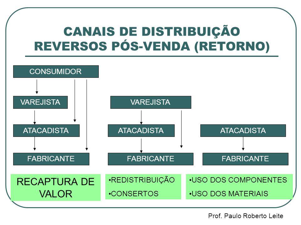 Prof.Paulo Roberto Leite DETERMINAÇÃO DO NÚMERO DE CENTROS DE DISTRIBUIÇÃO REGIONAIS ( CD ).