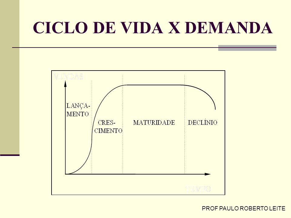 PROF PAULO ROBERTO LEITE CICLO DE VIDA X DEMANDA