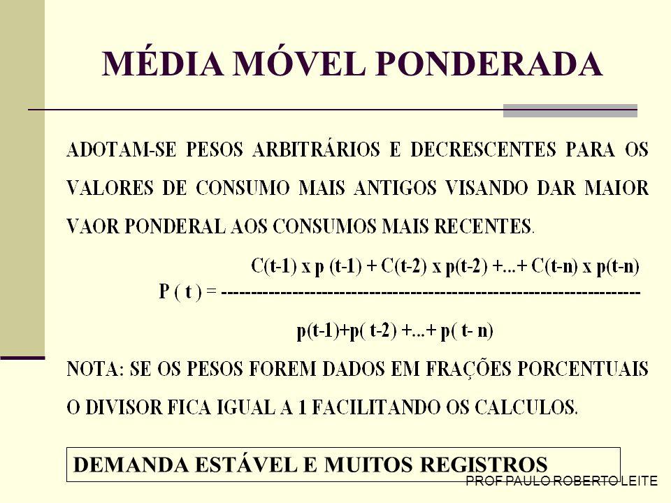 PROF PAULO ROBERTO LEITE MÉDIA MÓVEL PONDERADA DEMANDA ESTÁVEL E MUITOS REGISTROS