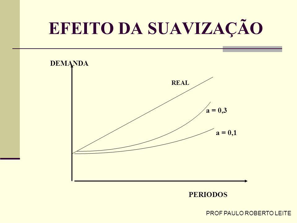 PROF PAULO ROBERTO LEITE EFEITO DA SUAVIZAÇÃO DEMANDA PERIODOS REAL a = 0,3 a = 0,1