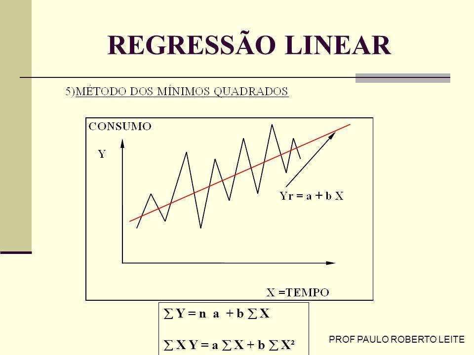 PROF PAULO ROBERTO LEITE REGRESSÃO LINEAR Y = n a + b X X Y = a X + b X²