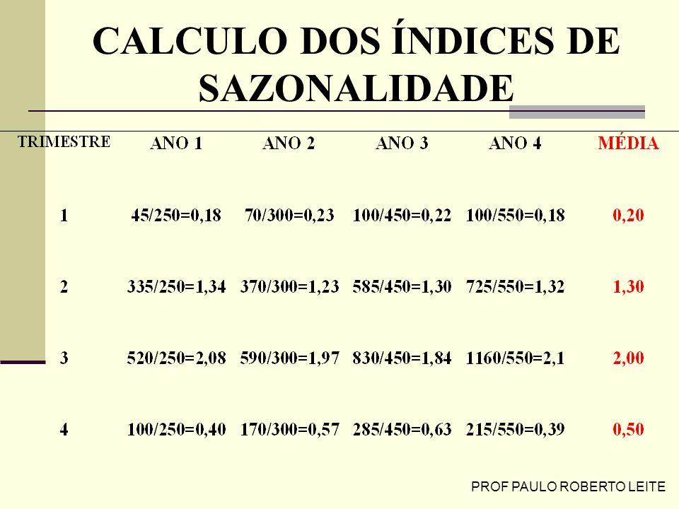 PROF PAULO ROBERTO LEITE CALCULO DOS ÍNDICES DE SAZONALIDADE