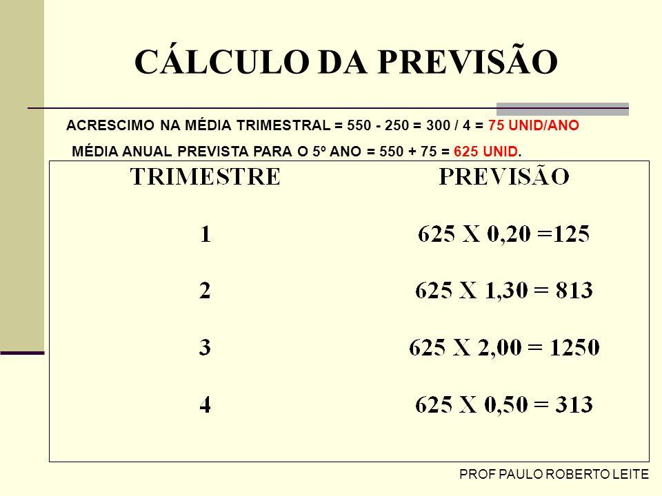 PROF PAULO ROBERTO LEITE CÁLCULO DA PREVISÃO ACRESCIMO NA MÉDIA TRIMESTRAL = 550 - 250 = 300 / 4 = 75 UNID/ANO MÉDIA ANUAL PREVISTA PARA O 5º ANO = 55