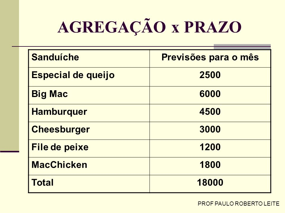 PROF PAULO ROBERTO LEITE AGREGAÇÃO x PRAZO SanduíchePrevisões para o mês Especial de queijo2500 Big Mac6000 Hamburquer4500 Cheesburger3000 File de pei