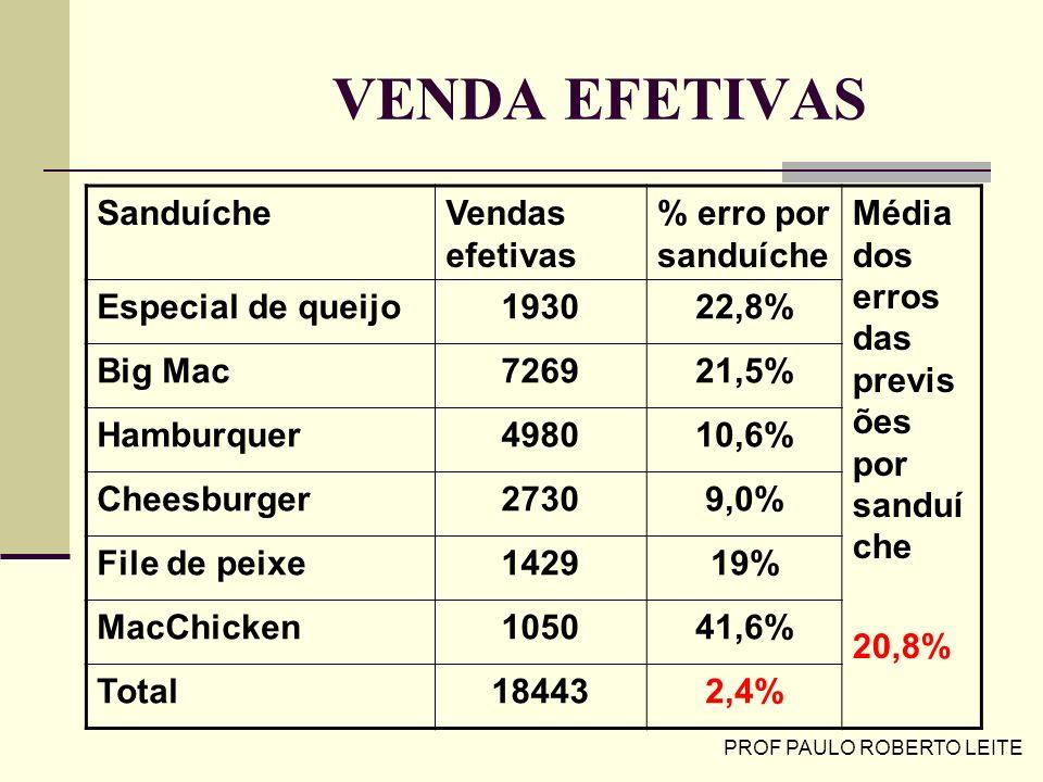 PROF PAULO ROBERTO LEITE VENDA EFETIVAS SanduícheVendas efetivas % erro por sanduíche Média dos erros das previs ões por sanduí che 20,8% Especial de