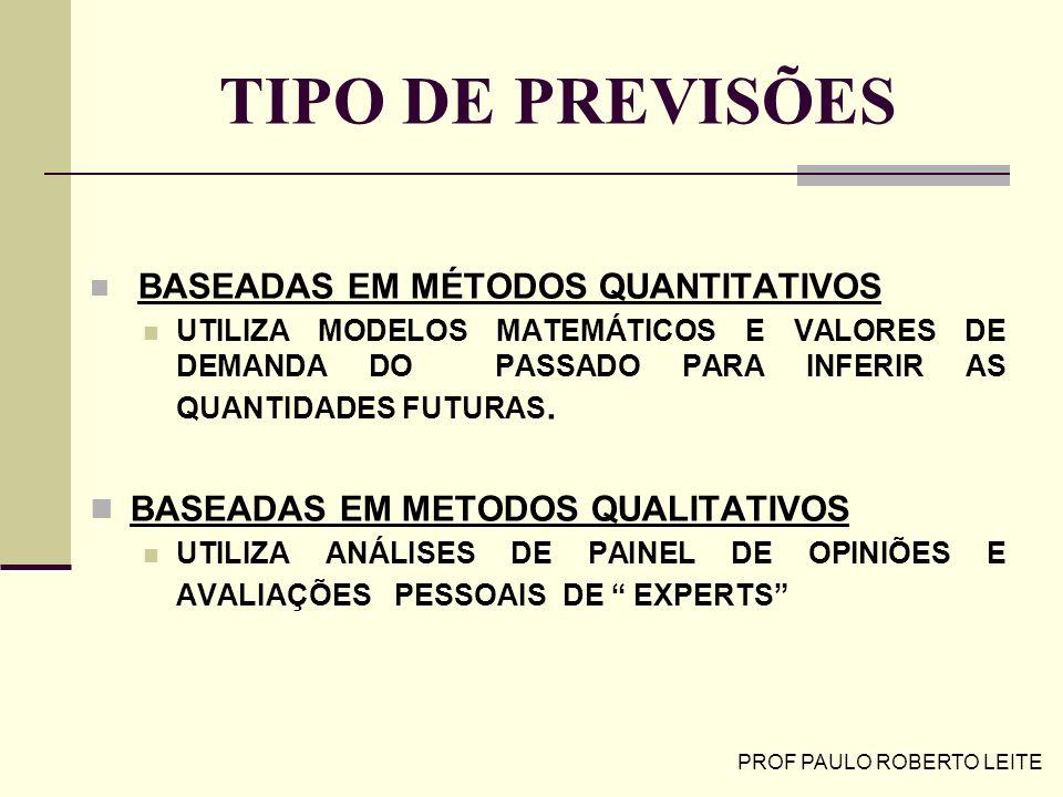 PROF PAULO ROBERTO LEITE MÉTODOS QUANTITATIVOS PROJEÇÃO ( SERIES TEMPORAIS): ADMITE QUE O FUTURO É UMA REPETIÇÃO DO PASSADO EXPLICAÇÃO(CAUSAIS): RELACIONA OS DADOS HISTORICOS DO CONSUMO COM OUTRAS VARIÁVEIS DE EVOLUÇÃO CONHECIDA E DE MELHOR PREVÍSIBILIDADE: PIB, IPI, RENDA PER CAPITA, TAXA DE NATALIDADE, ETC...
