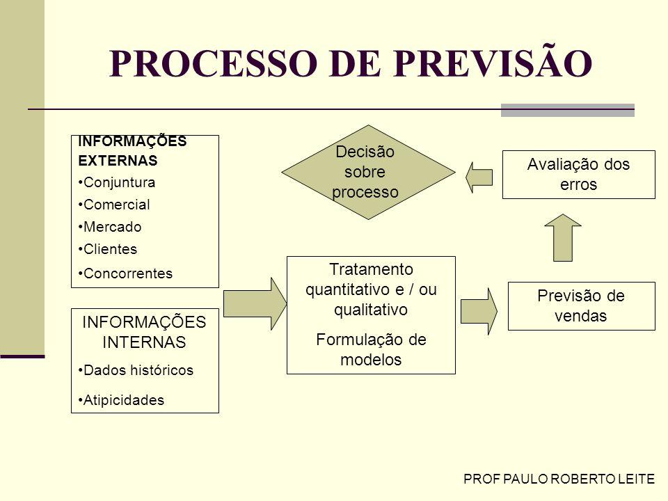 PROF PAULO ROBERTO LEITE PROCESSO DE PREVISÃO INFORMAÇÕES EXTERNAS Conjuntura Comercial Mercado Clientes Concorrentes Tratamento quantitativo e / ou q