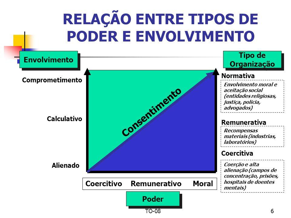 TO-087 TIPOS DE ORGANIZAÇÕES (Segundo Blau e Scott) Baseada: nas características e considerações dos beneficiários principais da existência da organização Categorias de beneficiários: (a) Participantes; (b) Mandatários; (c) Clientes; (d) Público em geral Tipos de organização / beneficiários: Associações de benefícios mútuos: participantes (cooperativas, consórcios, sindicatos, associações profissionais) Organizações de interesses comerciais: Proprietários, acionistas, investidores (empresas privadas) Organizações de serviços: clientes e sociedade (hospitais, universidades, escolas, agências sociais, organizações religiosas) Organizações de Estado: cidadãos e o público em geral (correios, instituições jurídicas, saneamento e iluminação pública)