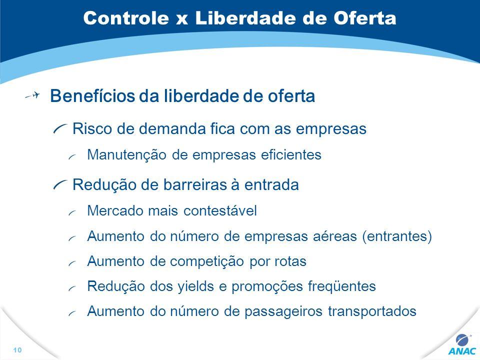 10 Controle x Liberdade de Oferta Benefícios da liberdade de oferta Risco de demanda fica com as empresas Manutenção de empresas eficientes Redução de